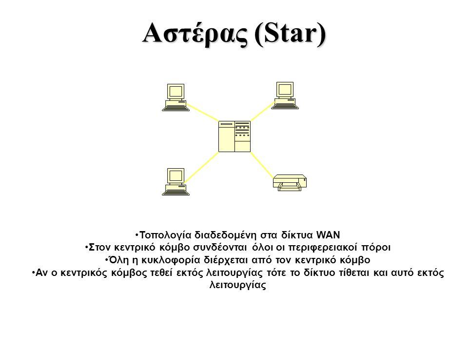 Αστέρας (Star) Τοπολογία διαδεδομένη στα δίκτυα WAN