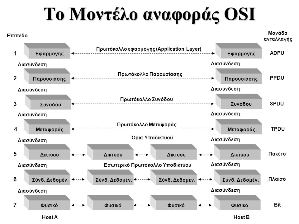 To Μοντέλο αναφοράς OSI