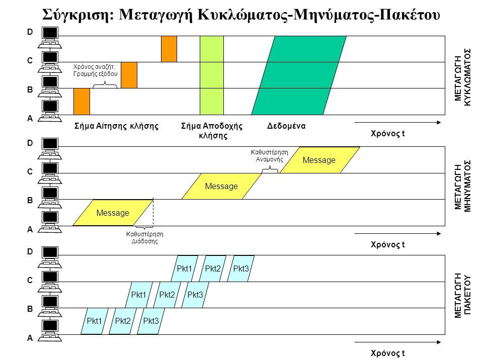 Σύγκριση: Μεταγωγή Κυκλώματος-Μηνύματος-Πακέτου