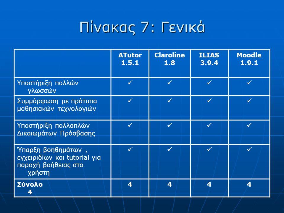 Πίνακας 7: Γενικά ATutor 1.5.1 Claroline 1.8 ILIAS 3.9.4 Moodle 1.9.1