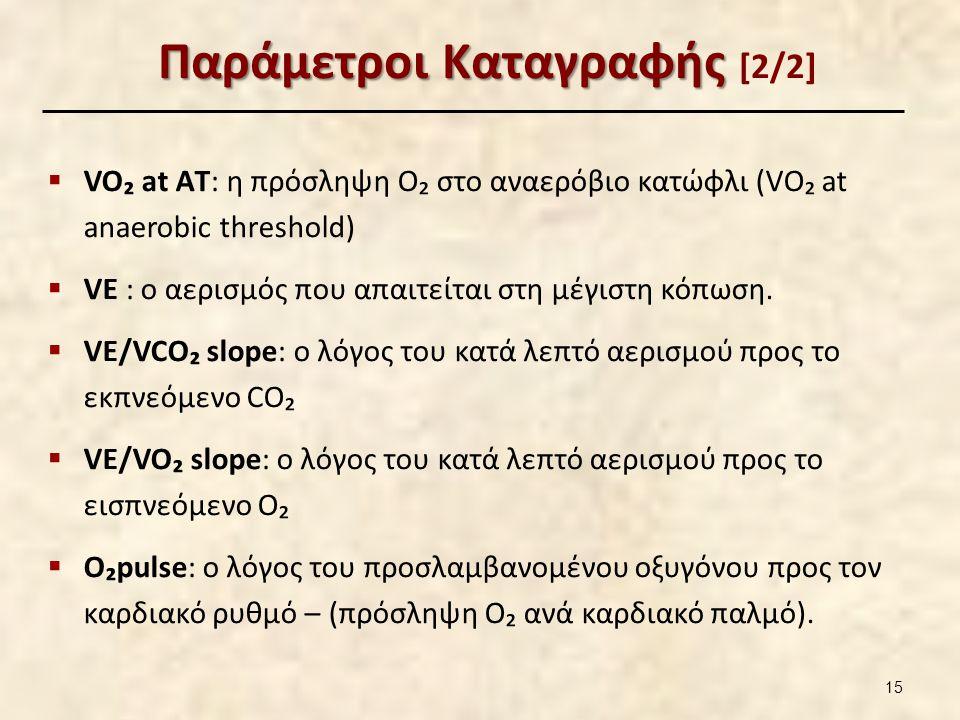 VO2max vs. VO2peak VO2max: Η επίτευξη «plateau» του VO2 κατά την κόπωση. Αφορά κυρίως σε αθλητές και γενικά σε υγιείς ενήλικες.