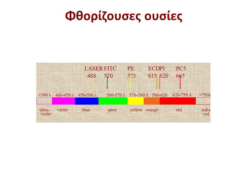 Φθορίζουσες χρωστικές για τη μέτρηση διαφόρων συστατικών