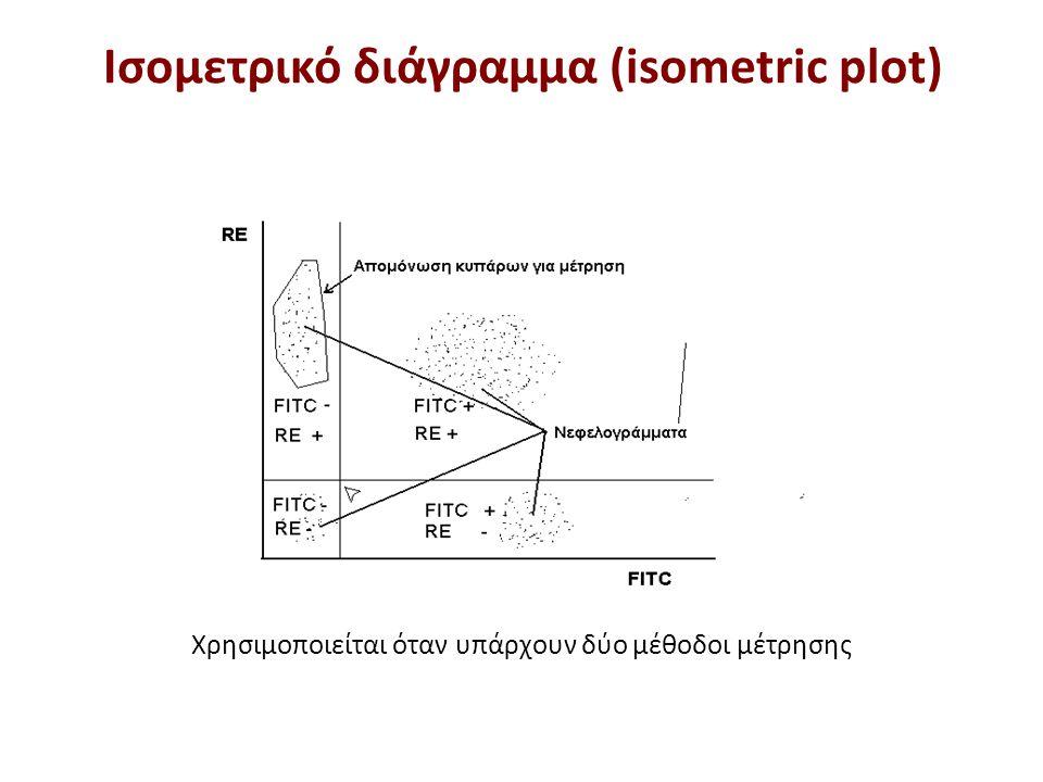 Αποτελέσματα κυτταρομετρίας ροής