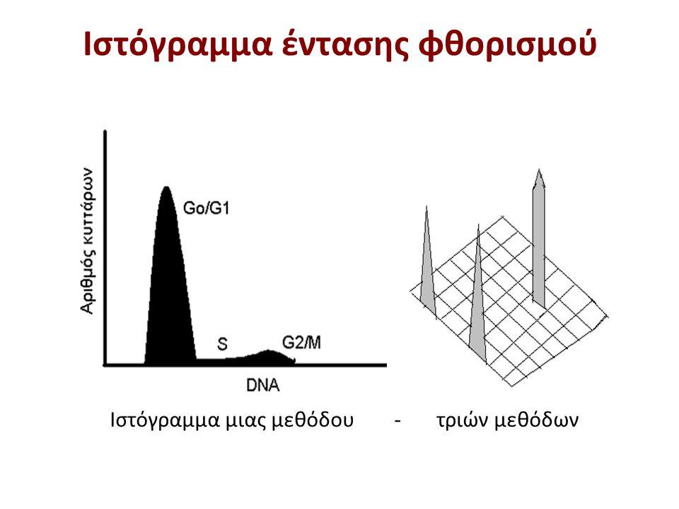 Πραγματικά ιστογράμματα ποσοτικής μέτρησης πληθυσμών