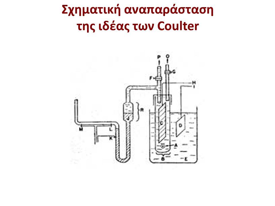Οι πρώτες συσκευές Coulter
