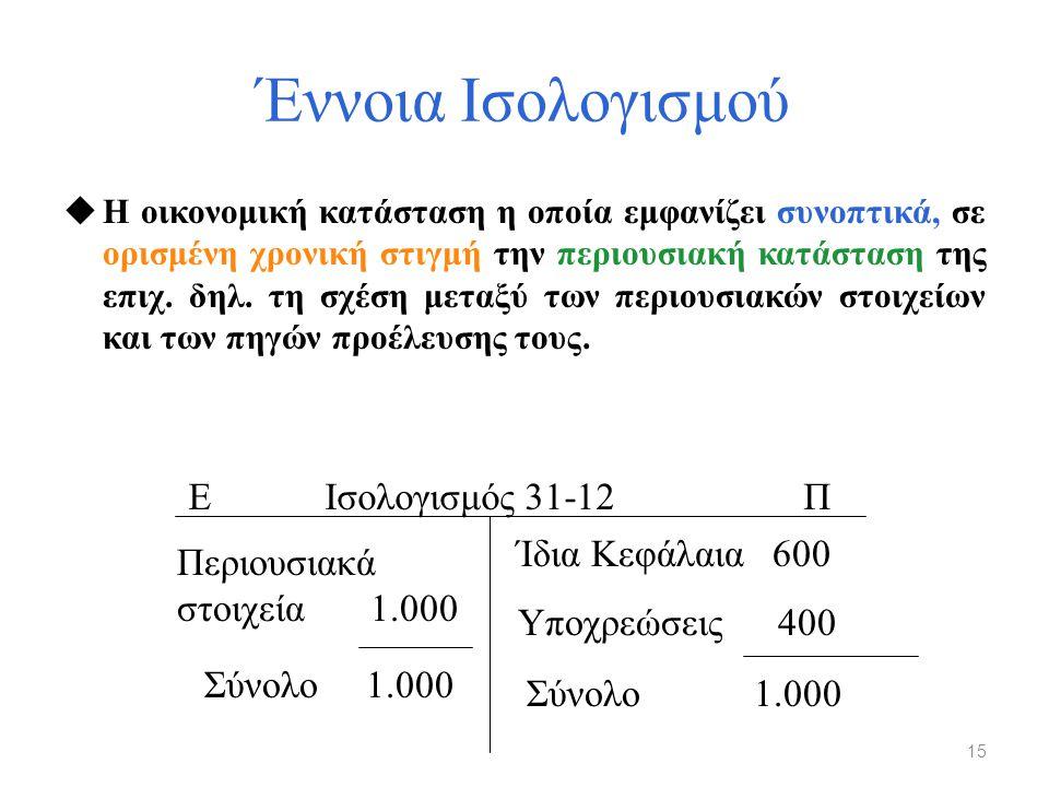 Έννοια Ισολογισμού Ε Ισολογισμός 31-12 Π Ίδια Κεφάλαια 600