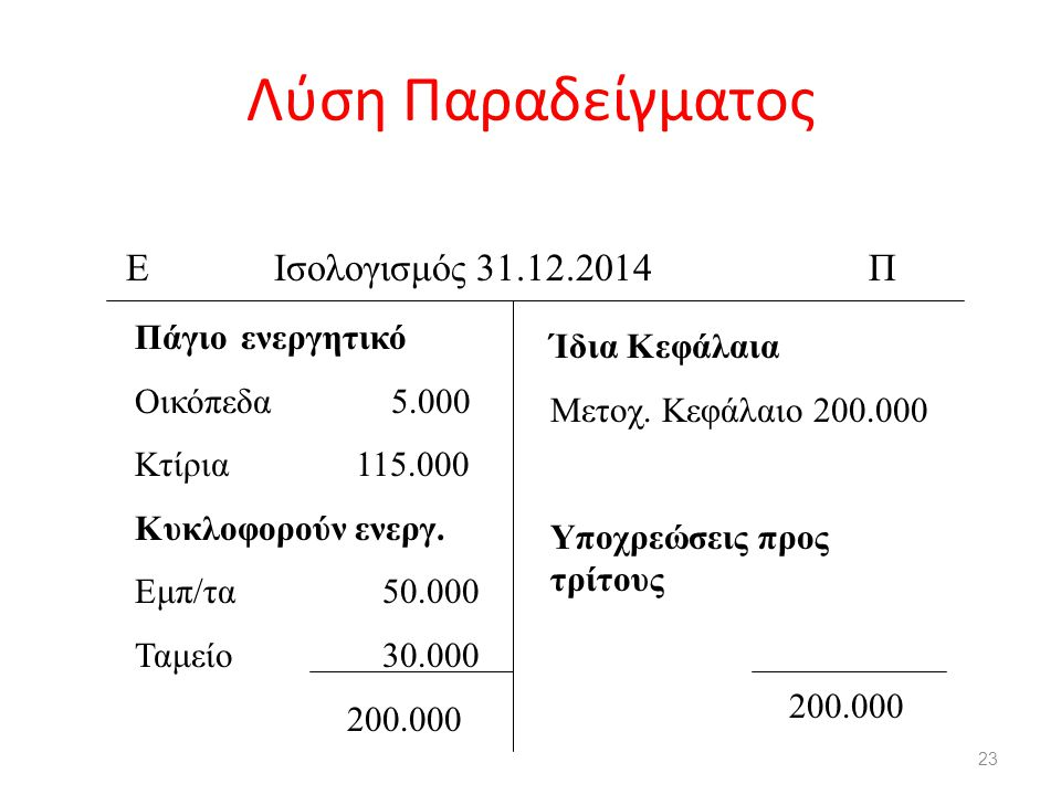 Λύση Παραδείγματος Ε Ισολογισμός 31.12.2014 Π Πάγιο ενεργητικό