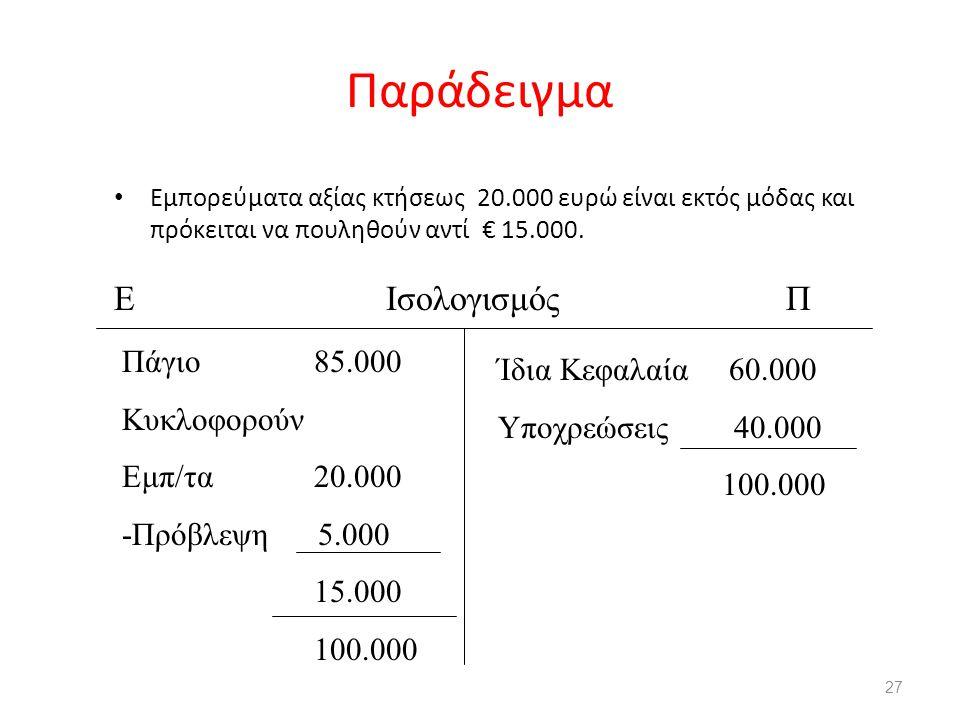 Παράδειγμα Ε Ισολογισμός Π Πάγιο 85.000 Ίδια Κεφαλαία 60.000