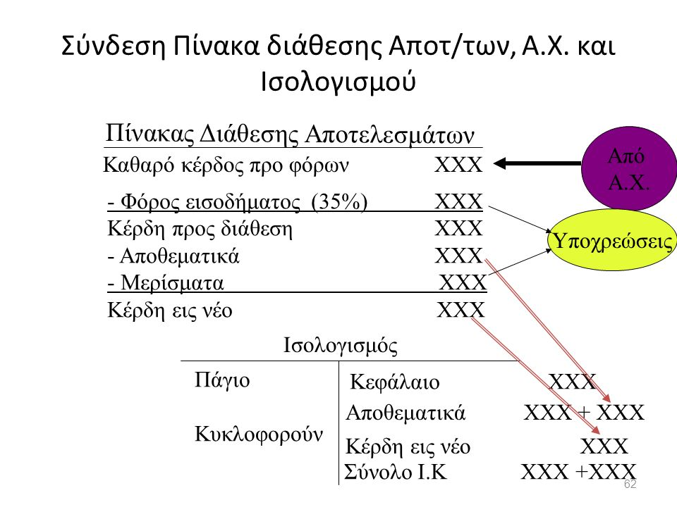 Σύνδεση Πίνακα διάθεσης Αποτ/των, Α.Χ. και Ισολογισμού