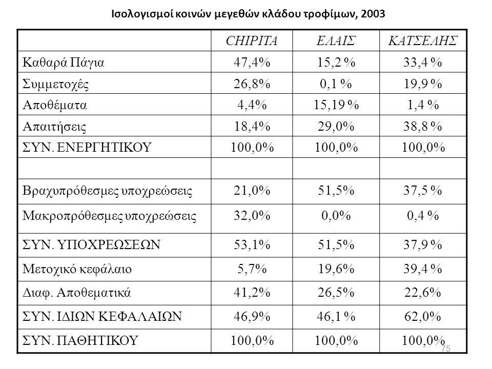 Ισολογισμοί κοινών μεγεθών κλάδου τροφίμων, 2003