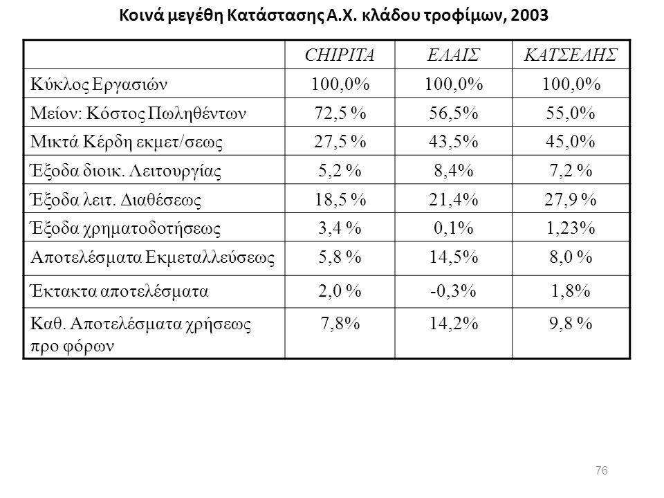Κοινά μεγέθη Κατάστασης Α.Χ. κλάδου τροφίμων, 2003