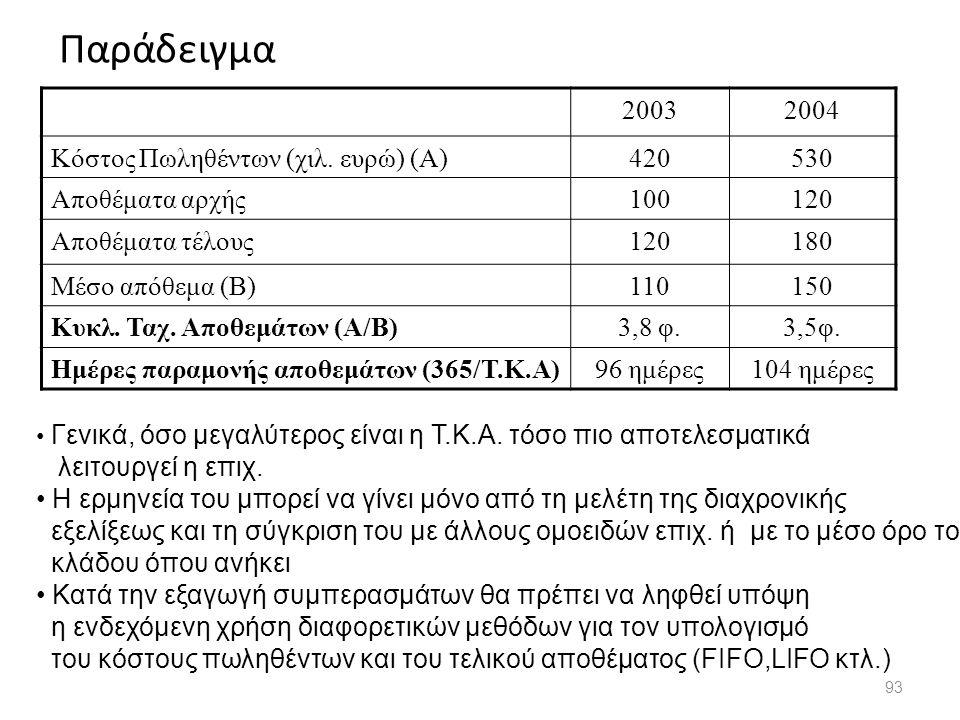 Παράδειγμα 2003 2004 Κόστος Πωληθέντων (χιλ. ευρώ) (Α) 420 530