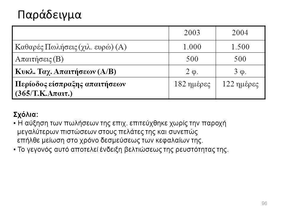 Παράδειγμα 2003 2004 Καθαρές Πωλήσεις (χιλ. ευρώ) (Α) 1.000 1.500
