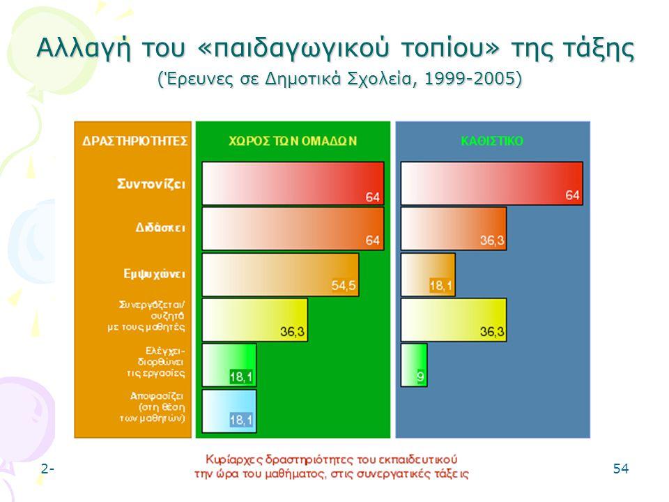 Αλλαγή του «παιδαγωγικού τοπίου» της τάξης (Έρευνες σε Δημοτικά Σχολεία, 1999-2005)