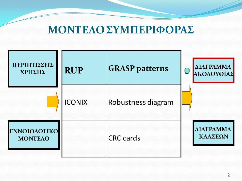 ΜΟΝΤΕΛΟ ΣΥΜΠΕΡΙΦΟΡΑΣ RUP GRASP patterns ICONIX Robustness diagram