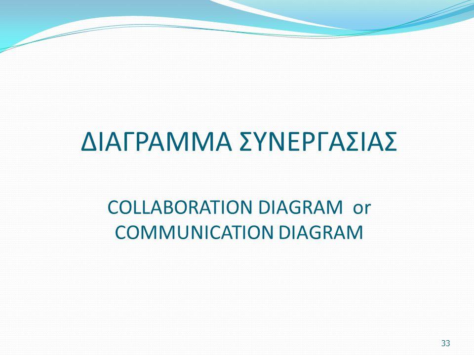ΔΙΑΓΡΑΜΜΑ ΣΥΝΕΡΓΑΣΙΑΣ COLLABORATION DIAGRAM or COMMUNICATION DIAGRAM