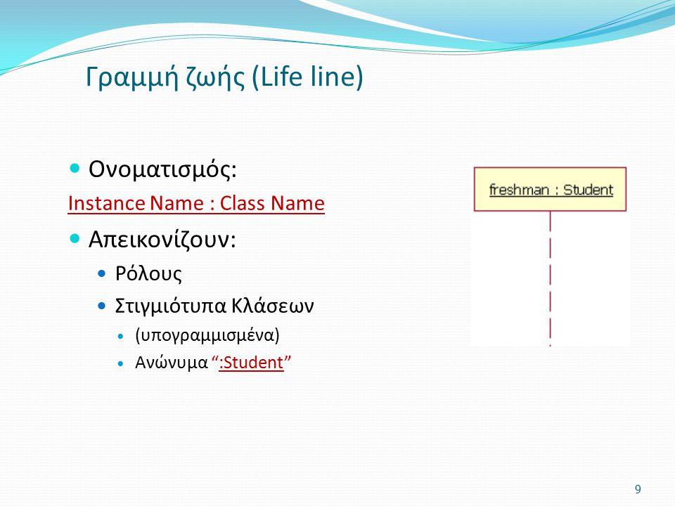Γραμμή ζωής (Life line)