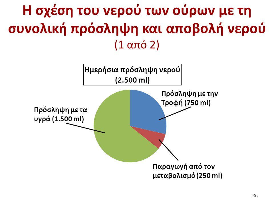 Η σχέση του νερού των ούρων με τη συνολική πρόσληψη και αποβολή νερού (2 από 2)