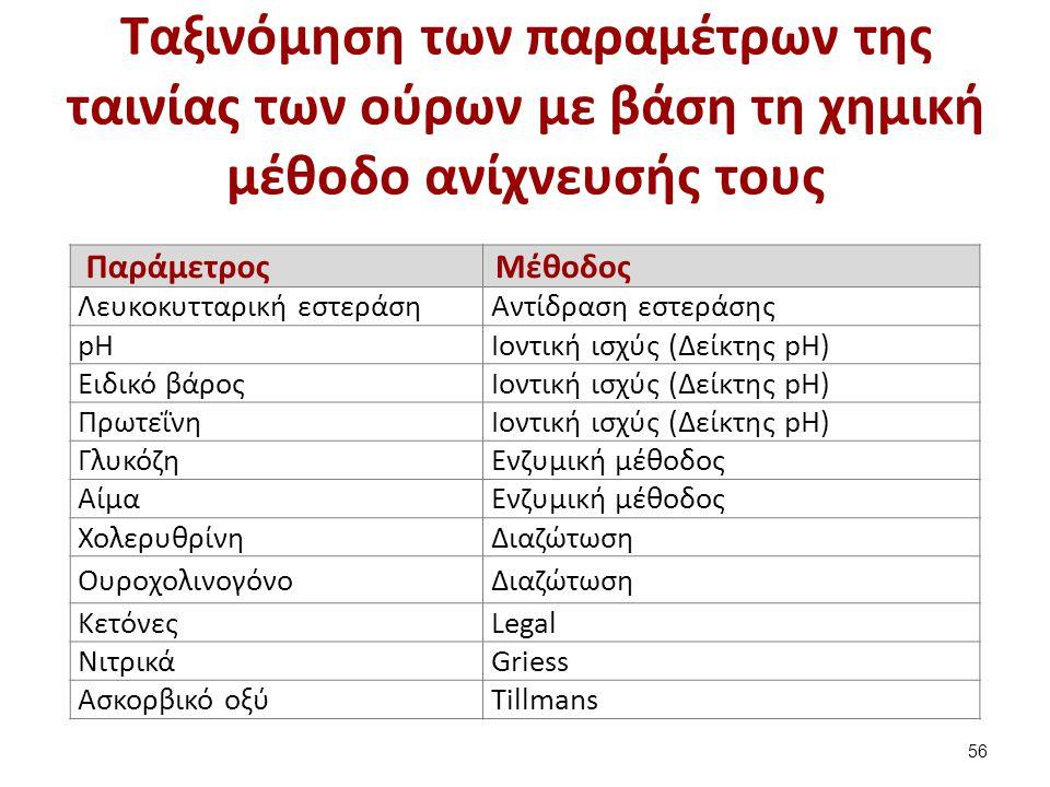 Οι παράμετροι της γενικής εξέτασης ούρων (1 από 2)