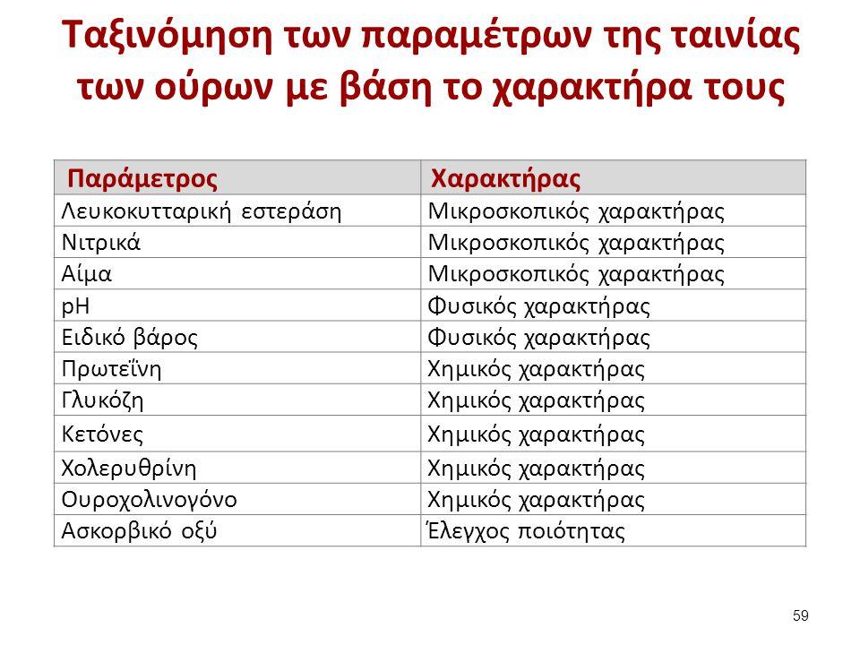 Οι παράμετροι της γενικής εξέτασης ούρων (2 από 2)