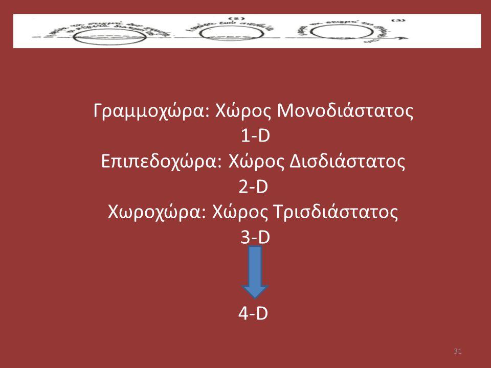 Γραμμοχώρα: Χώρος Μονοδιάστατος 1-D Επιπεδοχώρα: Χώρος Δισδιάστατος