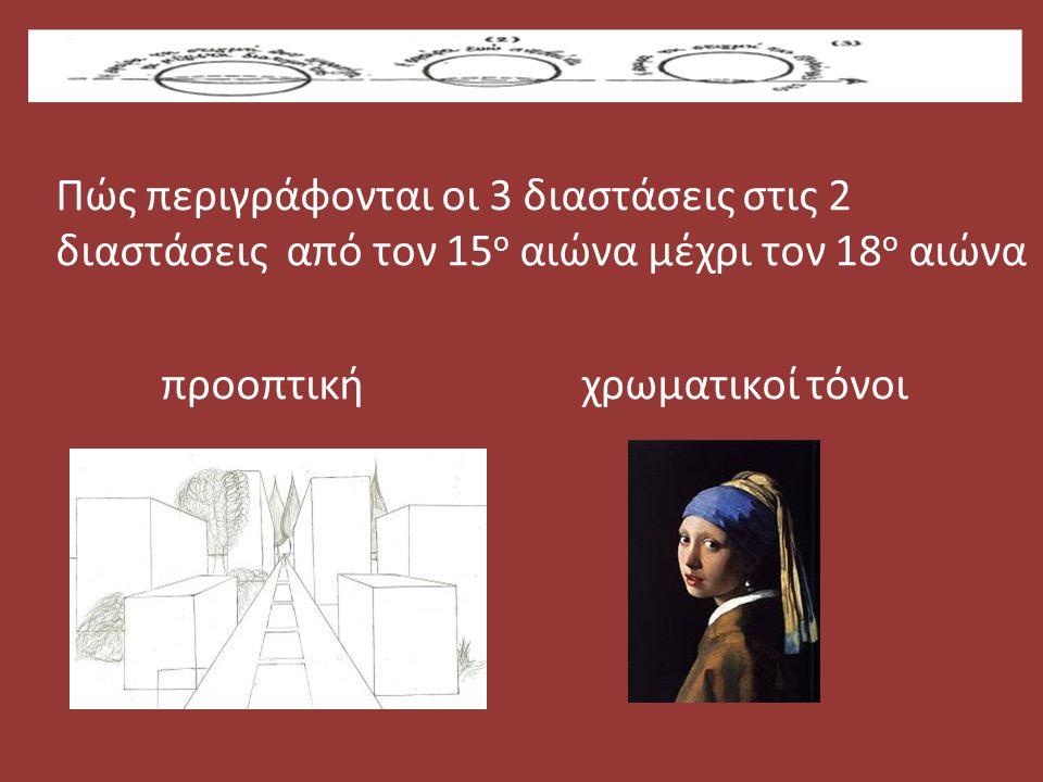 Πώς περιγράφονται οι 3 διαστάσεις στις 2 διαστάσεις από τον 15ο αιώνα μέχρι τον 18ο αιώνα
