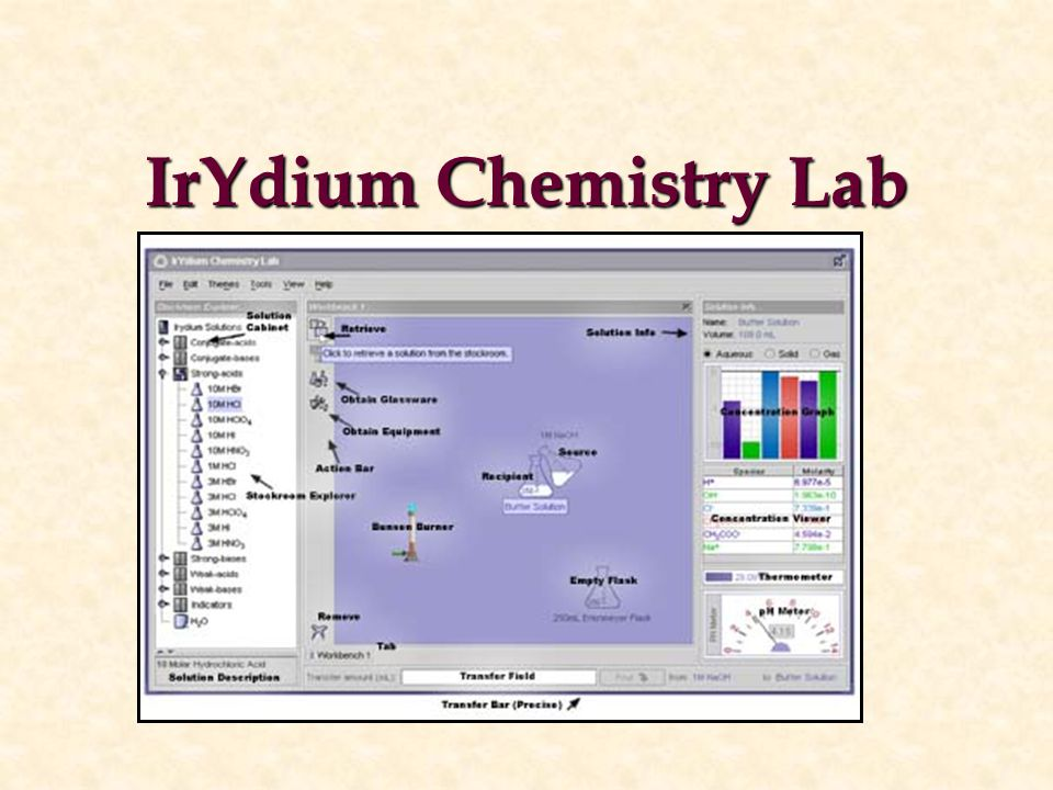 IrYdium Chemistry Lab