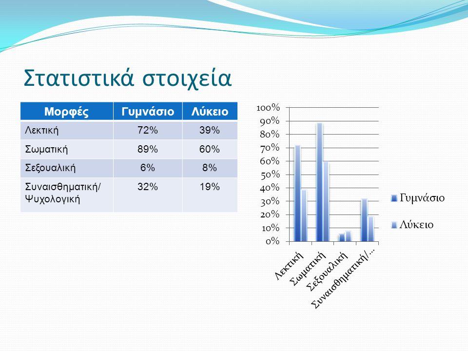 Στατιστικά στοιχεία Μορφές Γυμνάσιο Λύκειο Λεκτική 72% 39% Σωματική
