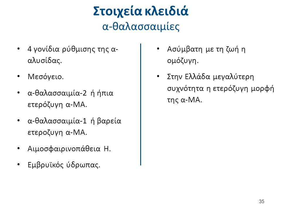 α-θαλασσαιμία-2 Απώλεια ή αδρανοποίηση 1 από τα 4 γονίδια.
