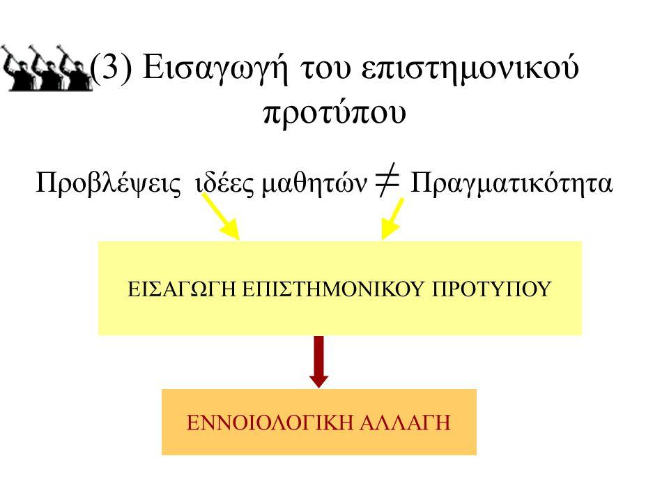 (3) Εισαγωγή του επιστημονικού προτύπου