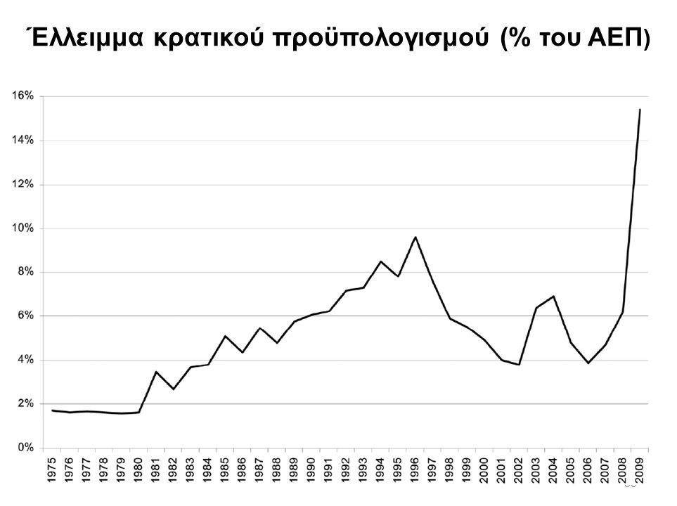Έλλειμμα κρατικού προϋπολογισμού (% του ΑΕΠ)