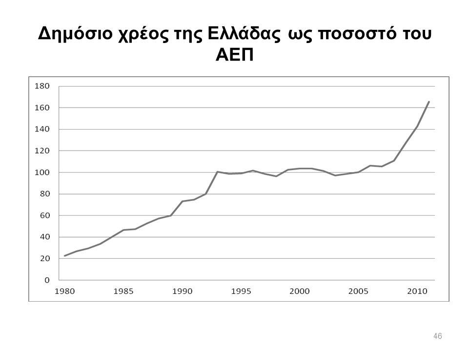 Δημόσιο χρέος της Ελλάδας ως ποσοστό του ΑΕΠ