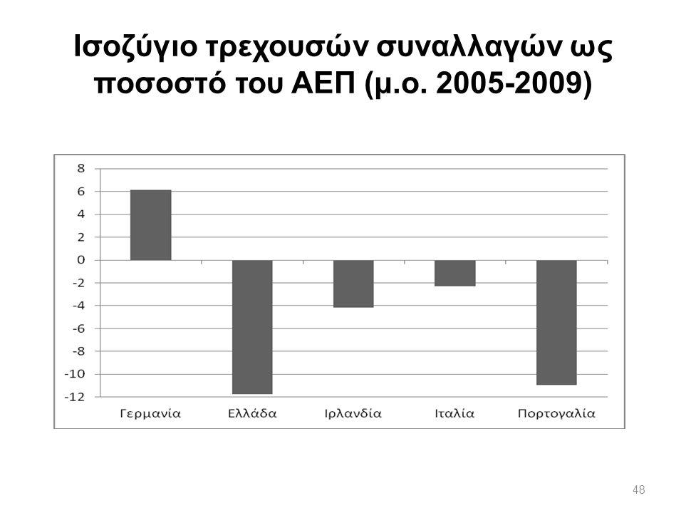 Ισοζύγιο τρεχουσών συναλλαγών ως ποσοστό του ΑΕΠ (μ.ο. 2005-2009)