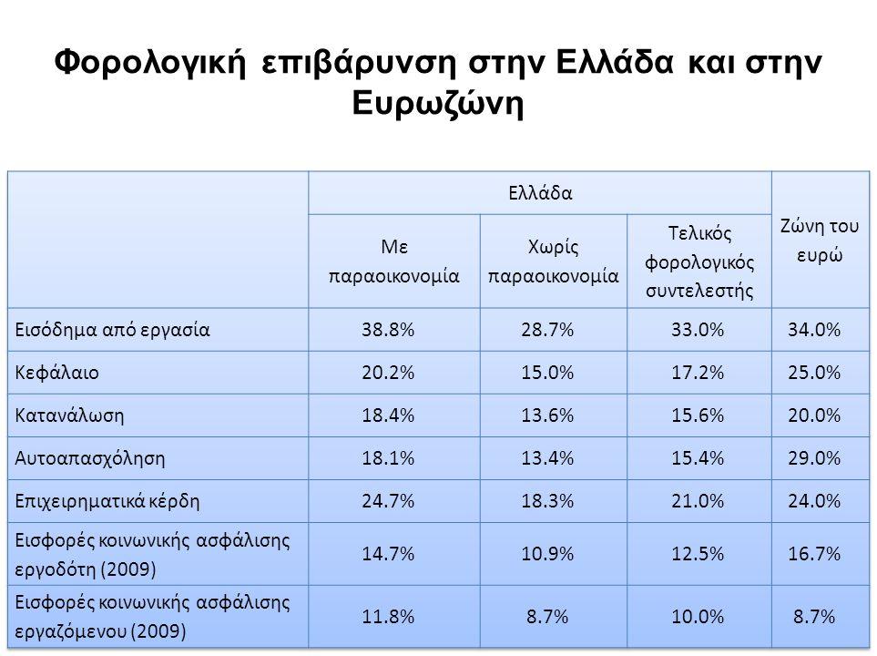Φορολογική επιβάρυνση στην Ελλάδα και στην Ευρωζώνη