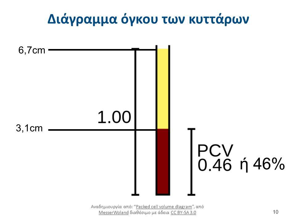 Μικροφυγόκεντρος Ειδική κλίμακα ανάγνωσης Μικροφυγόκεντρος