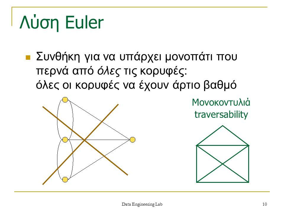 Λύση Euler Συνθήκη για να υπάρχει μονοπάτι που περνά από όλες τις κορυφές: όλες οι κορυφές να έχουν άρτιο βαθμό.