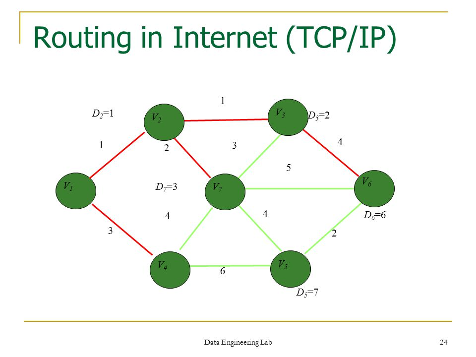 Routing in Internet (TCP/IP)