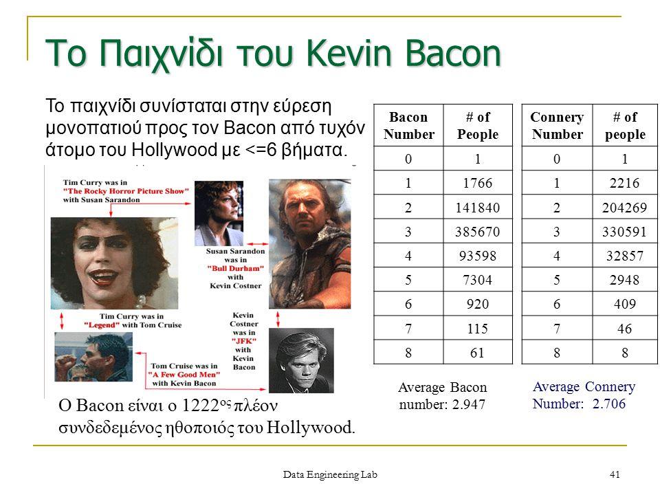 Το Παιχνίδι του Kevin Bacon