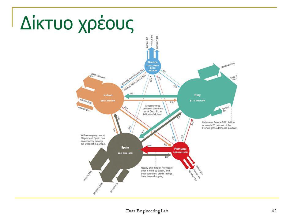 Δίκτυο χρέους Data Engineering Lab