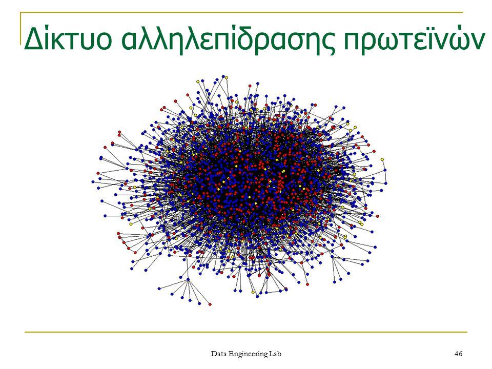 Δίκτυο αλληλεπίδρασης πρωτεϊνών