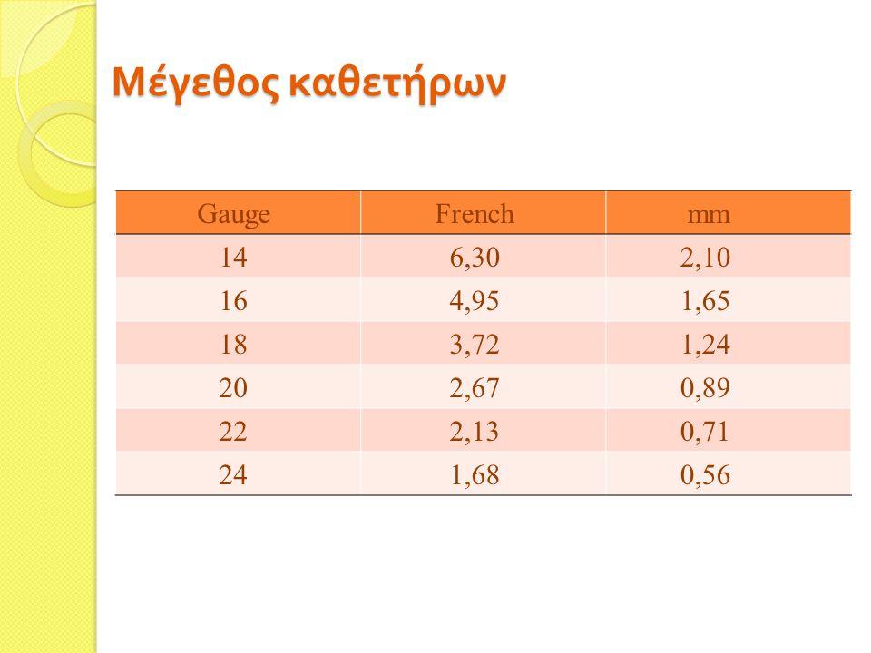 Μέγεθος καθετήρων Gauge French mm 14 6,30 2,10 16 4,95 1,65 18 3,72