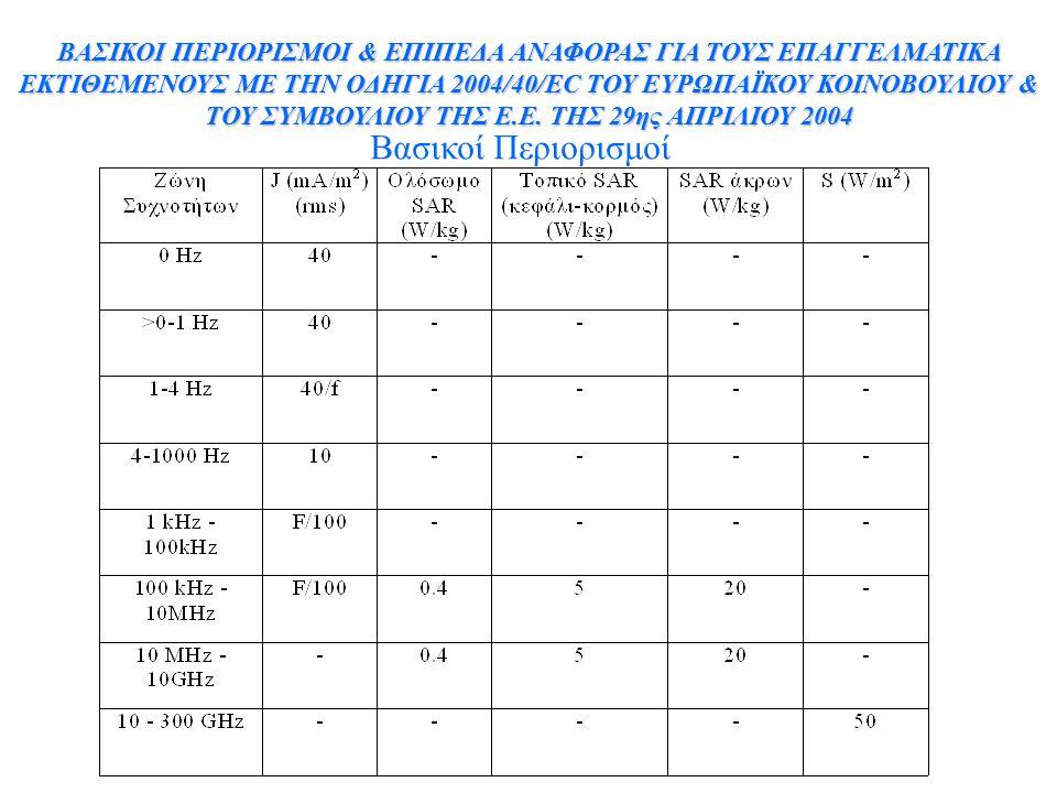 ΒΑΣΙΚΟΙ ΠΕΡΙΟΡΙΣΜΟΙ & ΕΠΙΠΕΔΑ ΑΝΑΦΟΡΑΣ ΓΙΑ ΤΟΥΣ ΕΠΑΓΓΕΛΜΑΤΙΚΑ ΕΚΤΙΘΕΜΕΝΟΥΣ ΜΕ ΤΗΝ ΟΔΗΓΙΑ 2004/40/EC ΤΟΥ ΕΥΡΩΠΑΪΚΟΥ ΚΟΙΝΟΒΟΥΛΙΟΥ & ΤΟΥ ΣΥΜΒΟΥΛΙΟΥ ΤΗΣ Ε.Ε. ΤΗΣ 29ης ΑΠΡΙΛΙΟΥ 2004