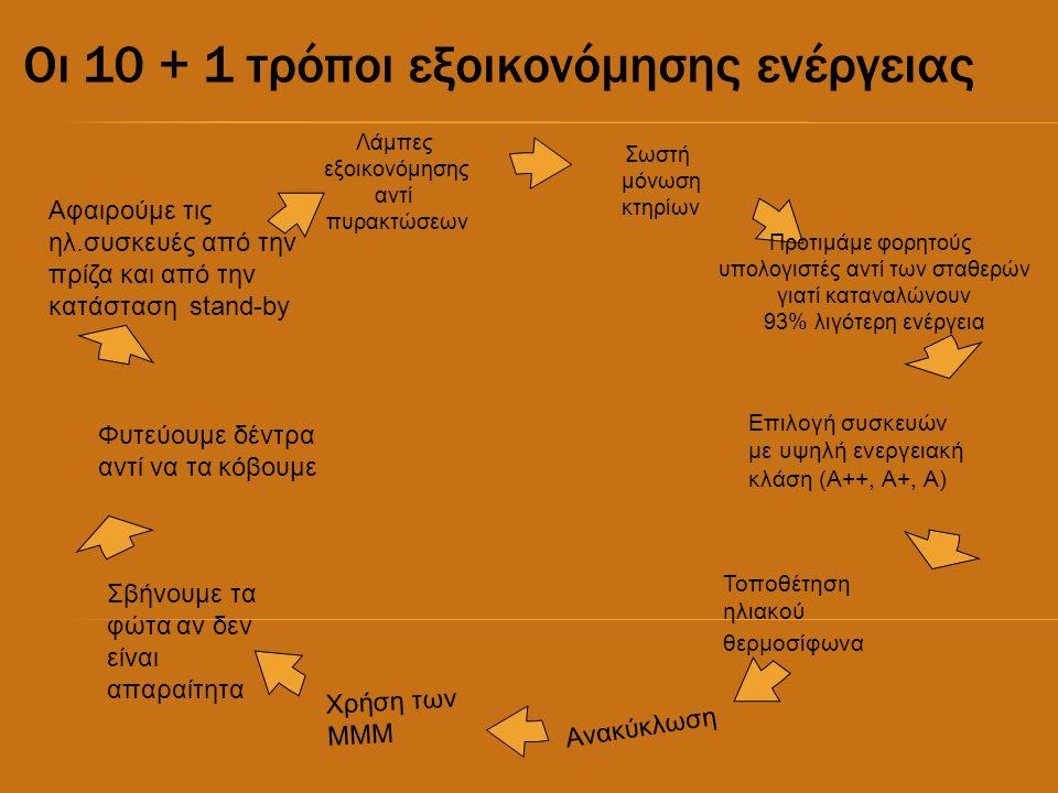 Οι 10 + 1 τρόποι εξοικονόμησης ενέργειας