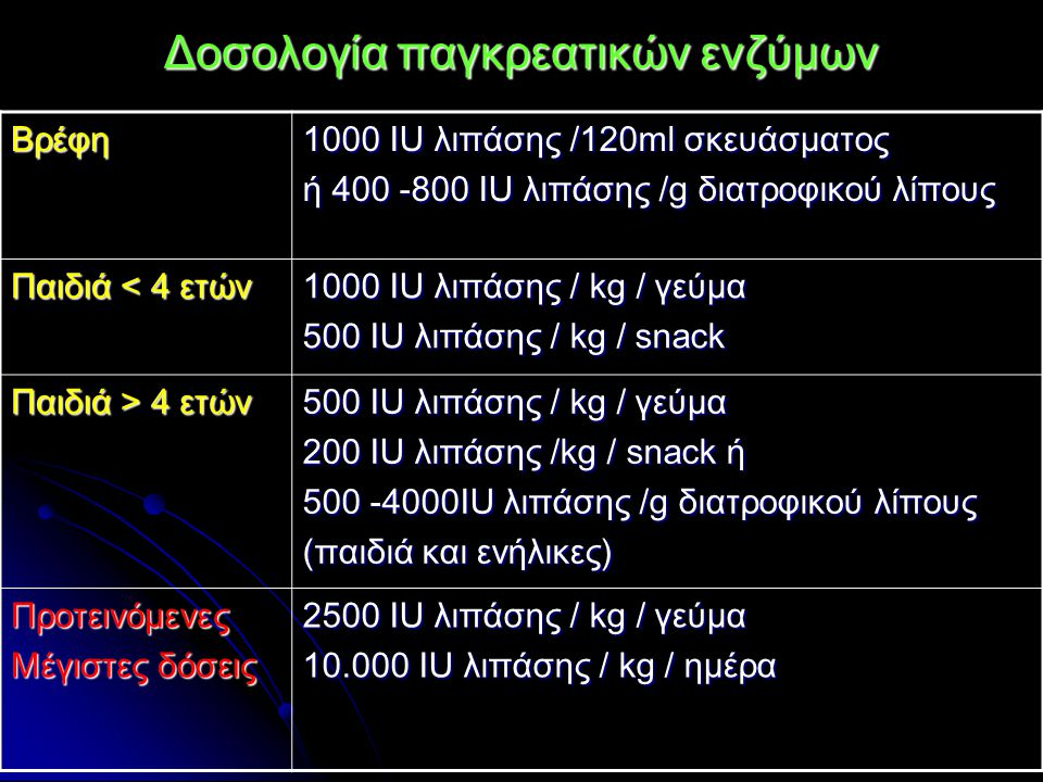 Δοσολογία παγκρεατικών ενζύμων