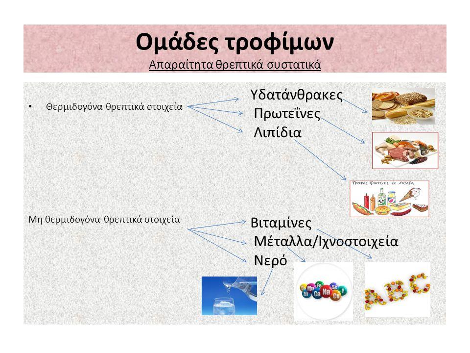 Ομάδες τροφίμων Απαραίτητα θρεπτικά συστατικά