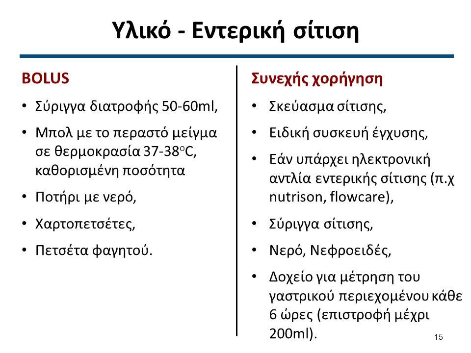 Εντερική σίτιση με σύριγγα (BOLUS) 1