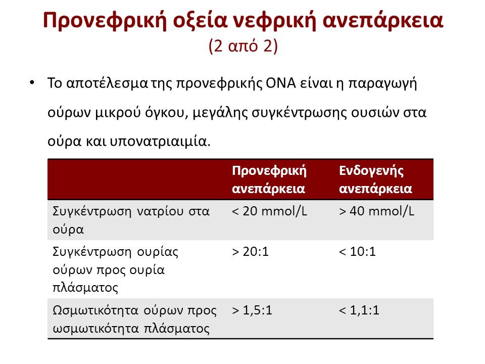 Οξεία ενδογενής νεφρική ανεπάρκεια (1 από 4)
