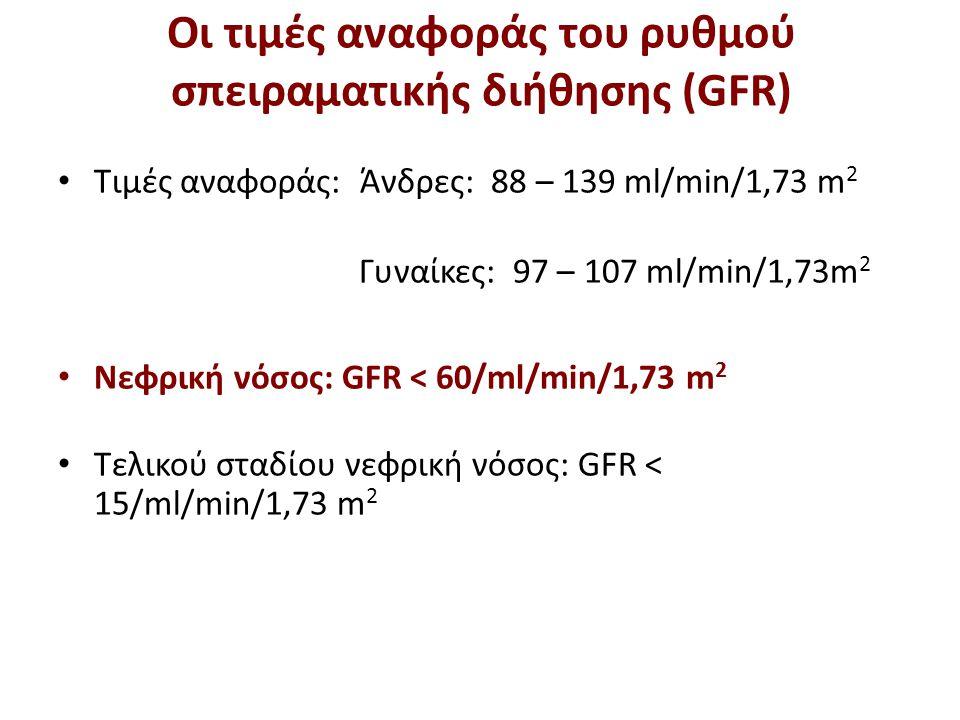 O GFR μειώνεται με την ηλικία επειδή μειώνεται η μυϊκή μάζα