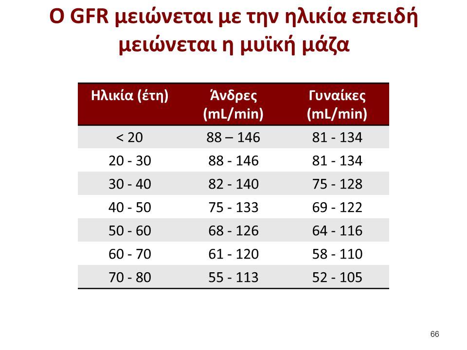 Η κρεατινίνη πλάσματος είναι αντιστρόφως ανάλογη με τη GFR