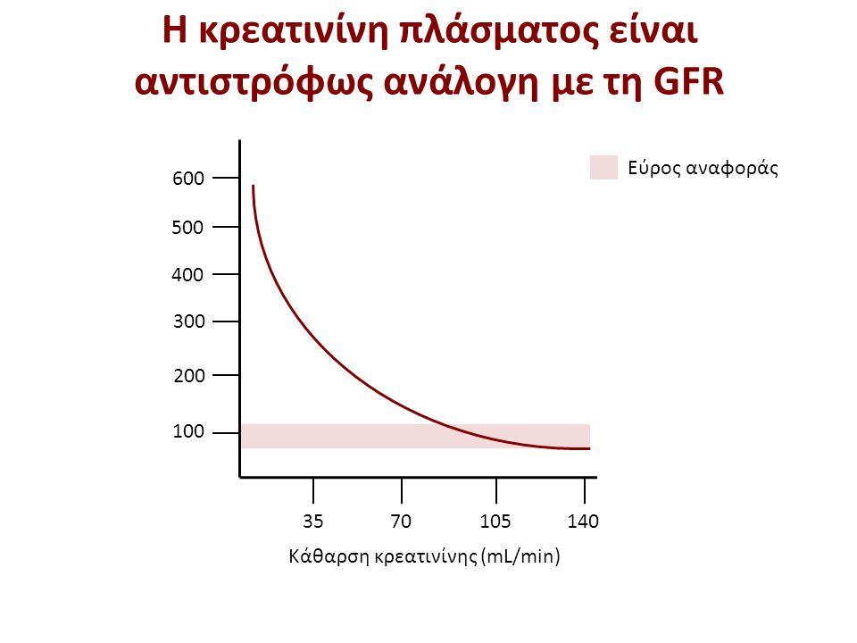 Υπολογιστικός ρυθμός σπειραματικής διήθησης (1 από 5)